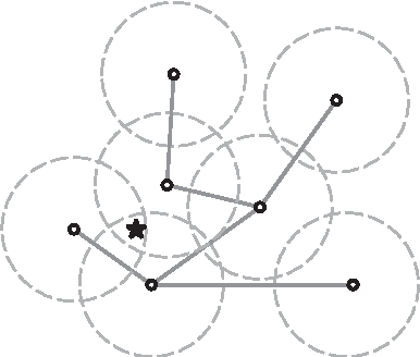 Figure 1 for Distributed Learning for Cooperative Inference