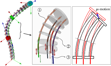 Figure 1 for Simplified Kinematics of Continuum Robot Equilibrium Modulation via Moment Coupling Effects and Model Calibration