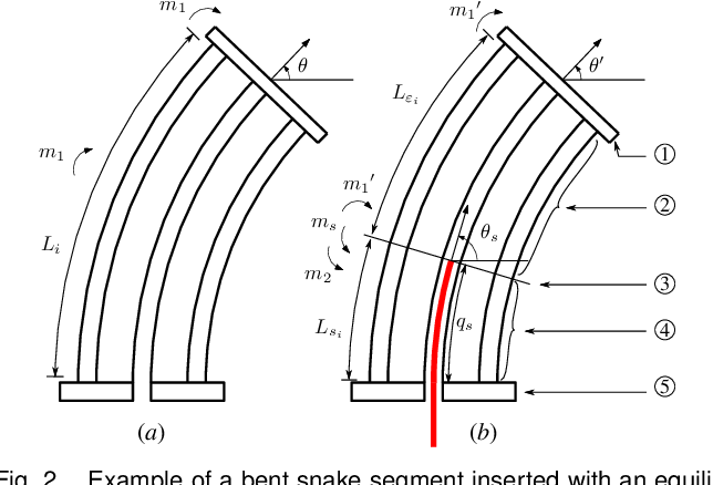 Figure 3 for Simplified Kinematics of Continuum Robot Equilibrium Modulation via Moment Coupling Effects and Model Calibration