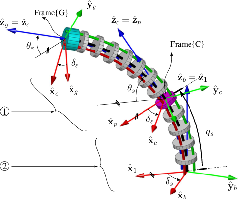 Figure 4 for Simplified Kinematics of Continuum Robot Equilibrium Modulation via Moment Coupling Effects and Model Calibration