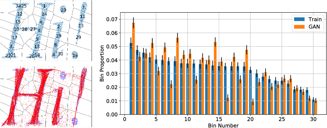 Figure 3 for On GANs and GMMs