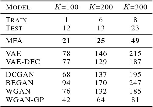 Figure 2 for On GANs and GMMs