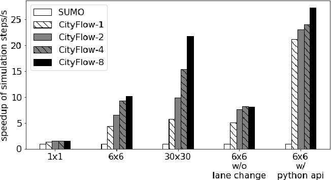 Figure 3 for CityFlow: A Multi-Agent Reinforcement Learning Environment for Large Scale City Traffic Scenario