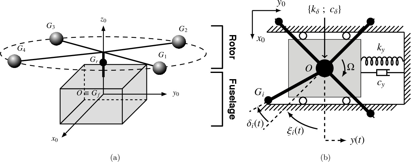 Figure 1 from Passive suppression of helicopter ground resonance