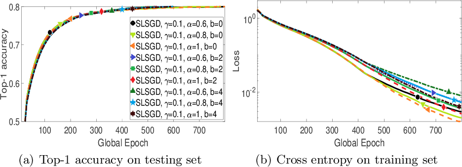 Figure 2 for SLSGD: Secure and Efficient Distributed On-device Machine Learning
