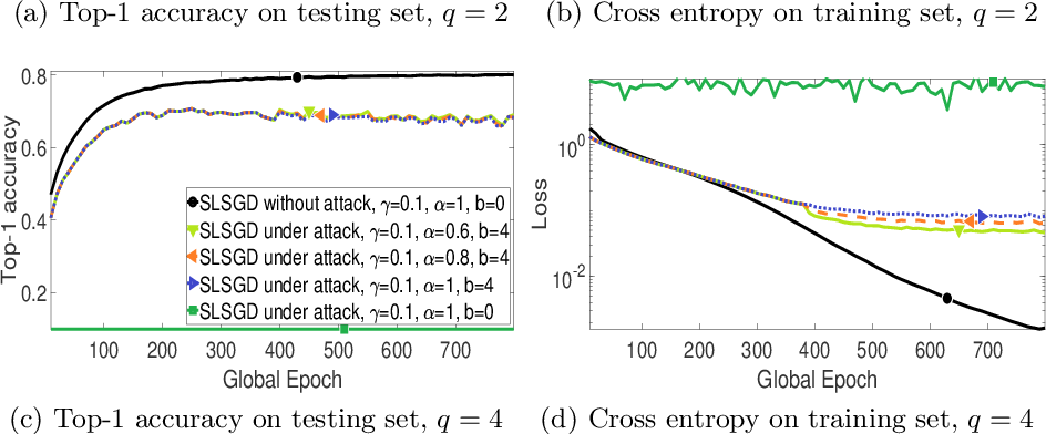 Figure 4 for SLSGD: Secure and Efficient Distributed On-device Machine Learning