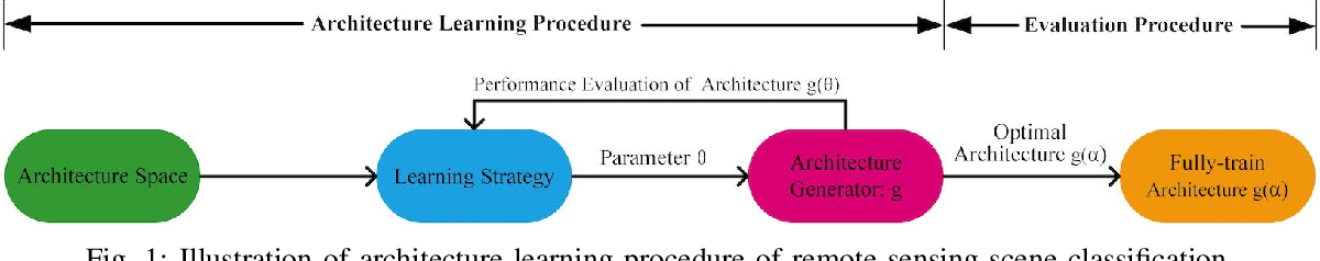 Figure 1 for Convolution Neural Network Architecture Learning for Remote Sensing Scene Classification