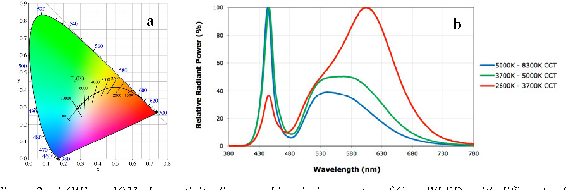 Figure 2 from rare earth phosphors for the control of wleds colour figure 2 a cie x y 1931 chromaticity diagram b emission spectra of ccuart Choice Image