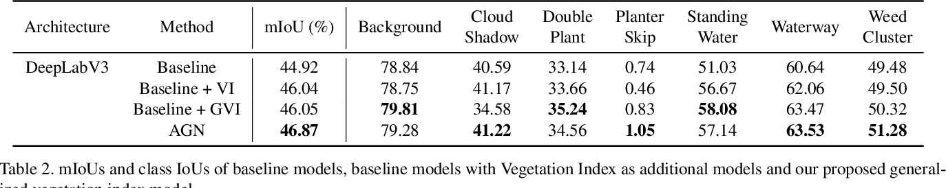 Figure 4 for Effective Data Fusion with Generalized Vegetation Index: Evidence from Land Cover Segmentation in Agriculture