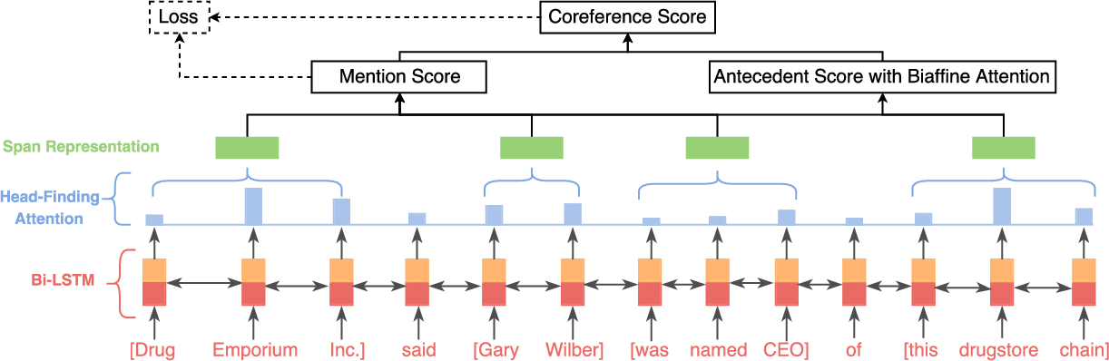Figure 1 for Neural Coreference Resolution with Deep Biaffine Attention by Joint Mention Detection and Mention Clustering