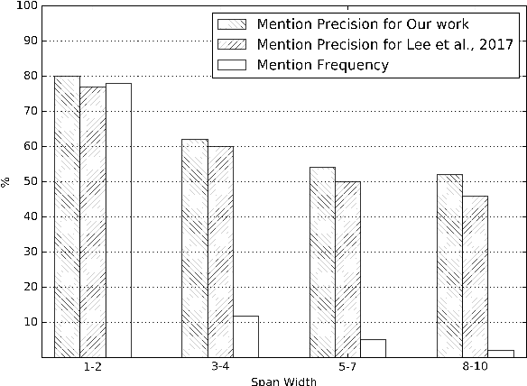 Figure 3 for Neural Coreference Resolution with Deep Biaffine Attention by Joint Mention Detection and Mention Clustering