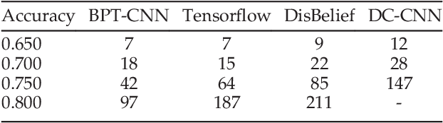Figure 2 for A Bi-layered Parallel Training Architecture for Large-scale Convolutional Neural Networks