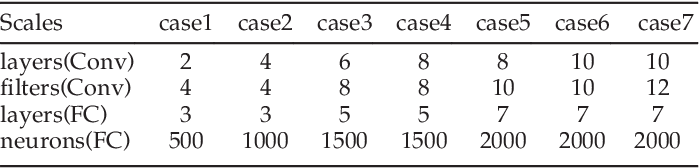 Figure 4 for A Bi-layered Parallel Training Architecture for Large-scale Convolutional Neural Networks
