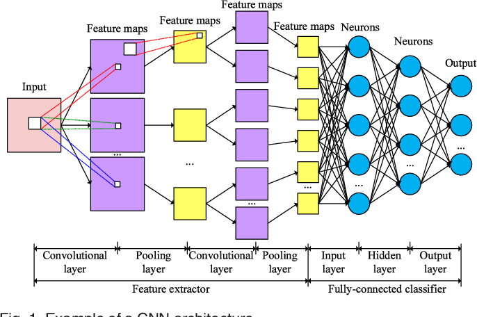 Figure 1 for A Bi-layered Parallel Training Architecture for Large-scale Convolutional Neural Networks