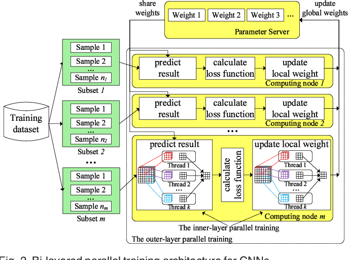 Figure 3 for A Bi-layered Parallel Training Architecture for Large-scale Convolutional Neural Networks