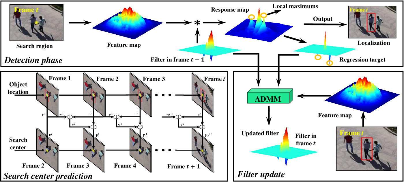 Figure 2 for DR^2Track: Towards Real-Time Visual Tracking for UAV via Distractor Repressed Dynamic Regression