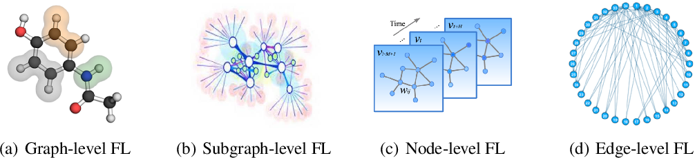 Figure 1 for FedGraphNN: A Federated Learning System and Benchmark for Graph Neural Networks
