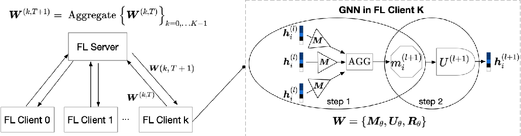 Figure 3 for FedGraphNN: A Federated Learning System and Benchmark for Graph Neural Networks