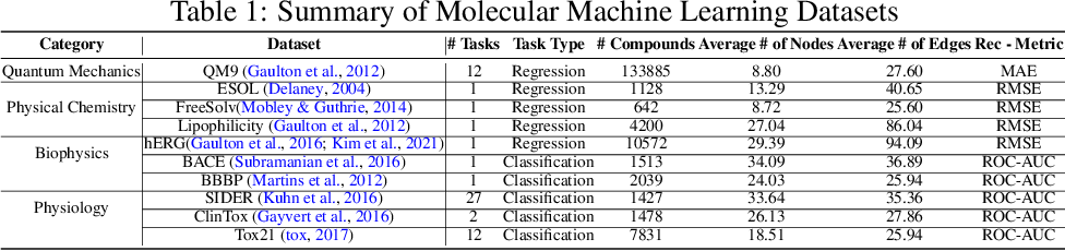 Figure 2 for FedGraphNN: A Federated Learning System and Benchmark for Graph Neural Networks
