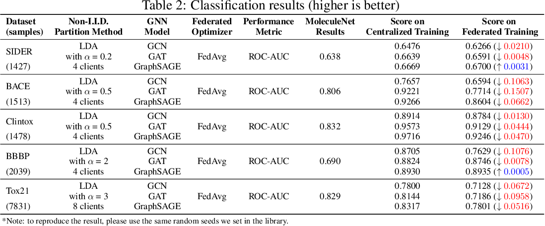 Figure 4 for FedGraphNN: A Federated Learning System and Benchmark for Graph Neural Networks