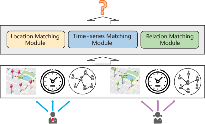 Figure 1 for Social Link Inference via Multi-View Matching Network from Spatio-Temporal Trajectories