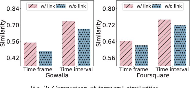 Figure 2 for Social Link Inference via Multi-View Matching Network from Spatio-Temporal Trajectories