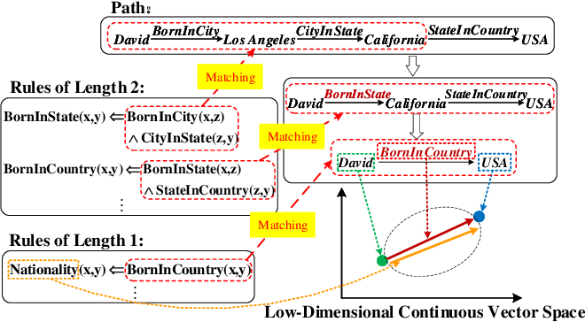 Figure 1 for Rule-Guided Compositional Representation Learning on Knowledge Graphs