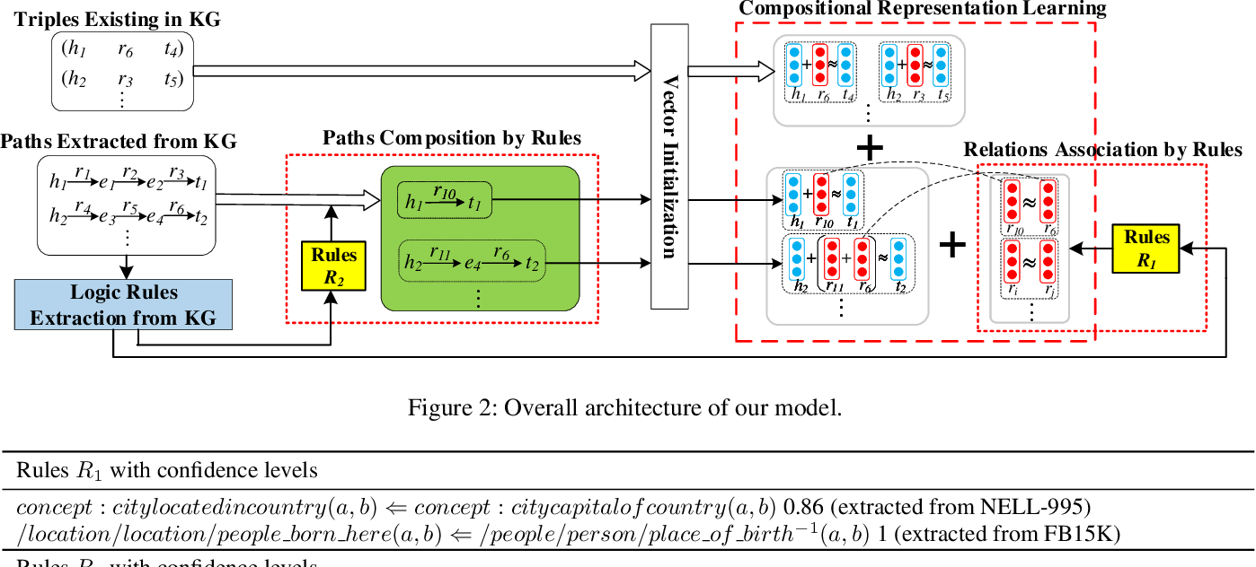 Figure 2 for Rule-Guided Compositional Representation Learning on Knowledge Graphs