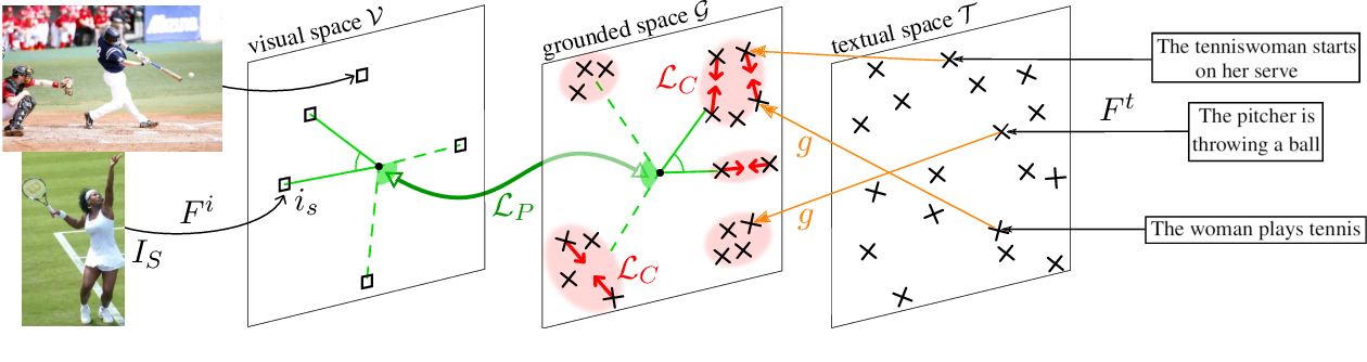 Figure 1 for Incorporating Visual Semantics into Sentence Representations within a Grounded Space