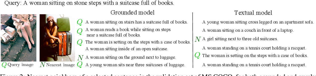 Figure 3 for Incorporating Visual Semantics into Sentence Representations within a Grounded Space