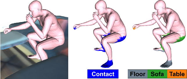 Figure 2 for Populating 3D Scenes by Learning Human-Scene Interaction