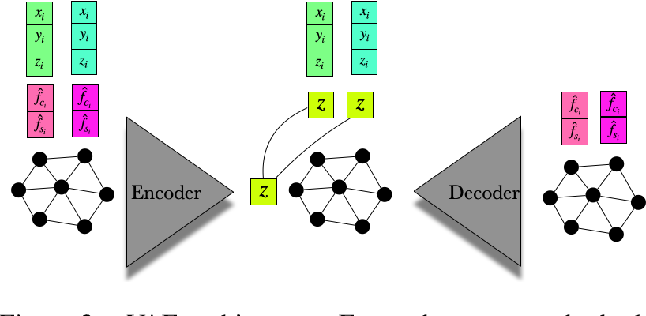 Figure 4 for Populating 3D Scenes by Learning Human-Scene Interaction