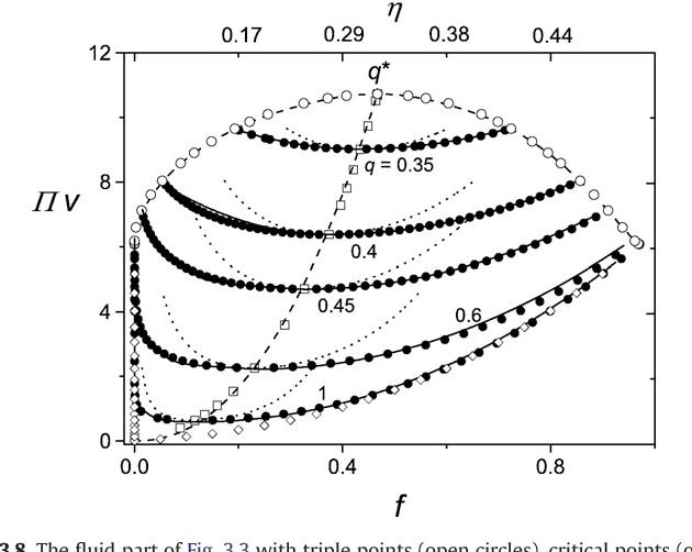Figure 5 14 From Analytical Phase Diagrams For Colloids And Non