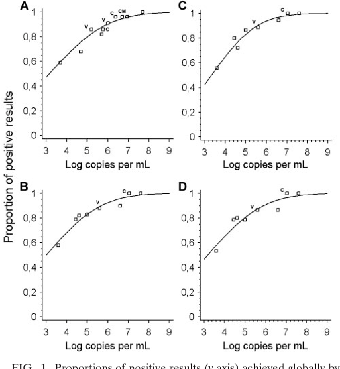 FIG. 1. Proportions of positive results (y axis) achieved globally by participants in each test sample (virus concentration per sample is depicted on the x axis). Letters at datum points identify virus strain present per sample (V, vaccinia virus; CM, camelpox; C, cowpox; no letter, monkeypox). (A) Reevaluated results from the first EQA study on bioterrorism-relevant viruses (orthopoxvirus data points only). (B) Global results from this study. (C) Results from first-time participants in this study (see the text). (D) Results from second-time participants in this study. at P enn S tate U niv on A pril 17, 2008