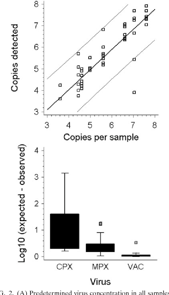FIG. 2. (A) Predetermined virus concentration in all samples containing orthopoxviruses (x axis) versus the virus concentrations in the respective samples determined by nine different laboratories. The resulting linear regression followed the equation Y 0.281879 0.93 X. The correlation coefficient was 0.87 (R2 0.764). (B) Deviations of determined DNA concentrations from the values expected according to prequantification data for three different orthopoxviruses.