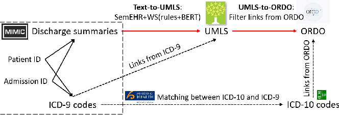 Figure 1 for Rare Disease Identification from Clinical Notes with Ontologies and Weak Supervision