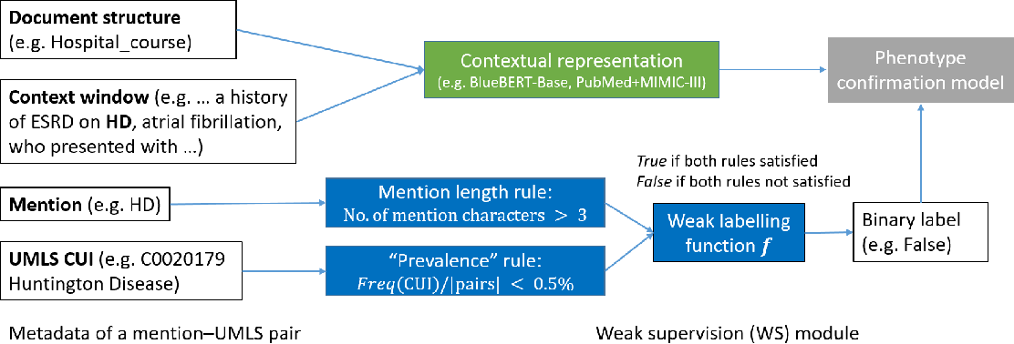 Figure 2 for Rare Disease Identification from Clinical Notes with Ontologies and Weak Supervision