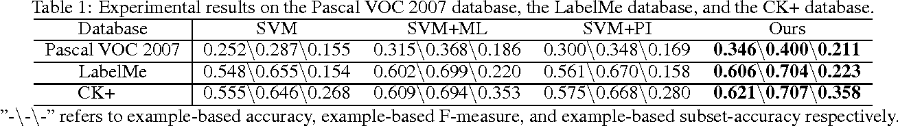 Figure 2 for Learning with Privileged Information for Multi-Label Classification
