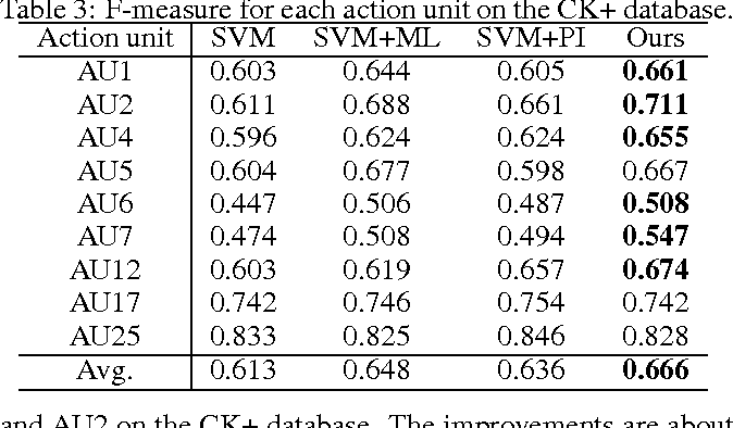 Figure 4 for Learning with Privileged Information for Multi-Label Classification