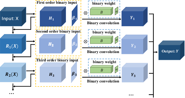 Figure 1 for Performance Guaranteed Network Acceleration via High-Order Residual Quantization