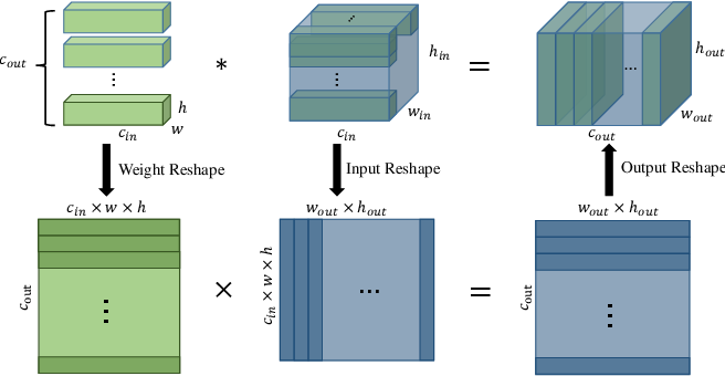 Figure 3 for Performance Guaranteed Network Acceleration via High-Order Residual Quantization