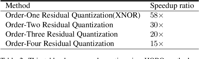 Figure 4 for Performance Guaranteed Network Acceleration via High-Order Residual Quantization