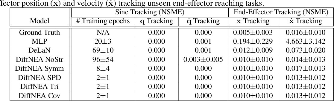 Figure 1 for Encoding Physical Constraints in Differentiable Newton-Euler Algorithm