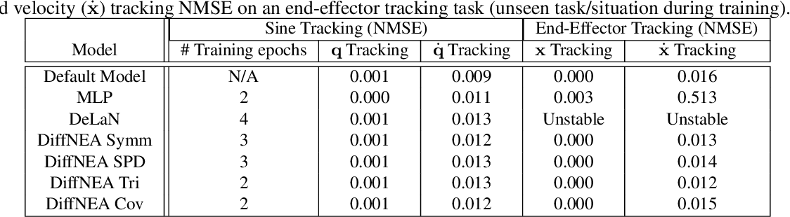 Figure 2 for Encoding Physical Constraints in Differentiable Newton-Euler Algorithm