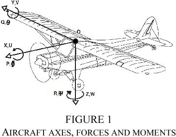 Figure 1 from UAV autopilot controllers test platform using