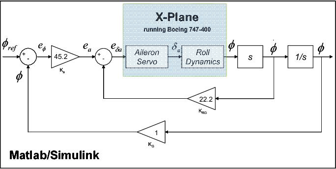 Figure 10 from UAV autopilot controllers test platform using
