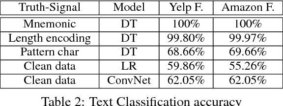 Figure 3 for On the Blindspots of Convolutional Networks