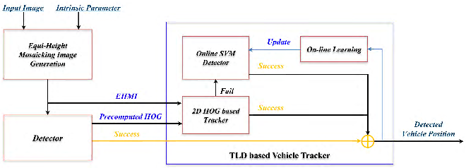 TLD based vehicle tracking system for AR-HUD using HOG and