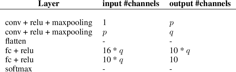 Figure 3 for Understanding Why Neural Networks Generalize Well Through GSNR of Parameters
