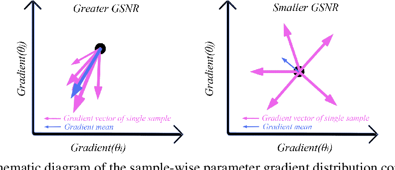 Figure 1 for Understanding Why Neural Networks Generalize Well Through GSNR of Parameters
